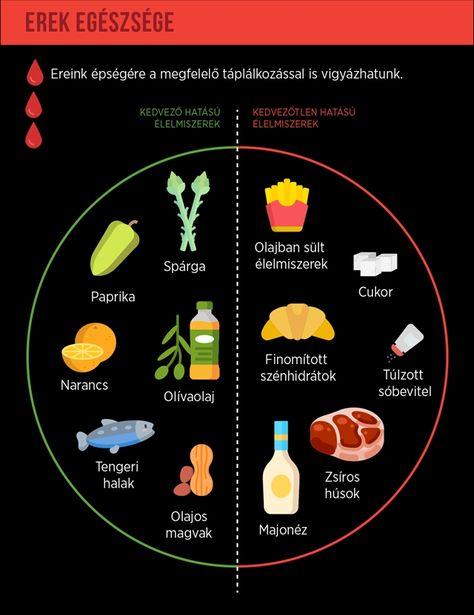 táplálkozás visszerek erősítése erek